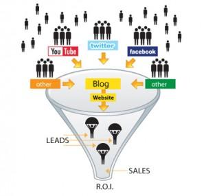 funnel de conversiones1 300x285 - De fans a clientes: las oportunidades de la red social más popular